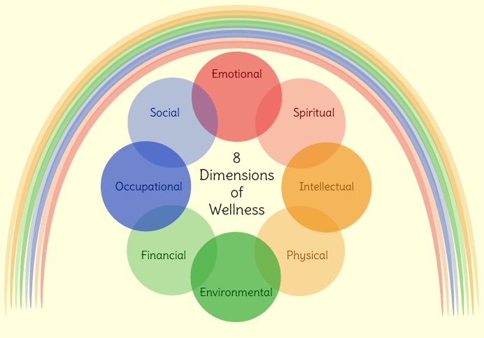 8 Dimensions of Wellness diagram with rainbow